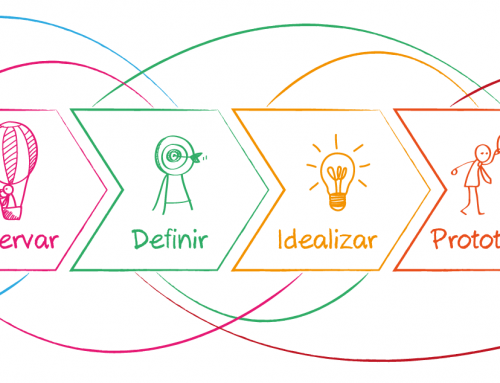 Design Thinking: Novidade Passageira ou Necessidade